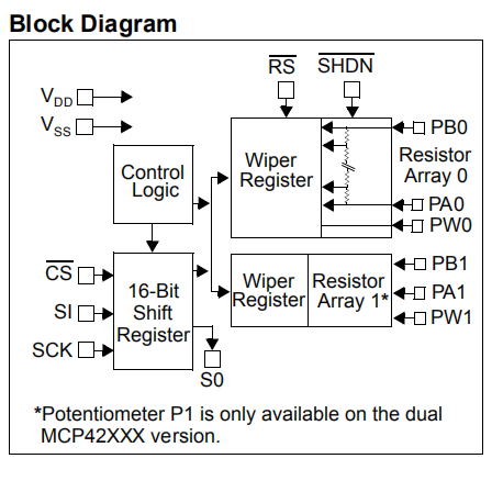 MCP42050 Block Diagram