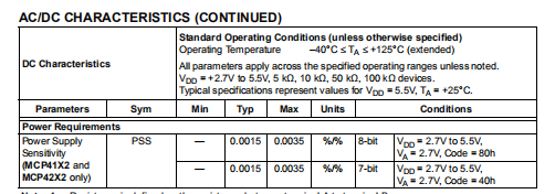 Mcp4131 AC/DC CHARACTERISTICS