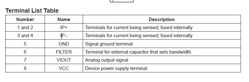 ACS712ELCTR-20A-T Terminal List Table