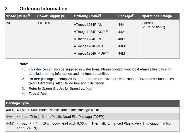 ATmega1284P Ordering Information