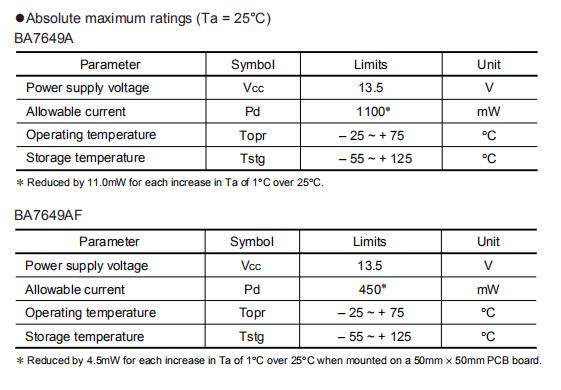 BA7649AF Absolute maximum ratings