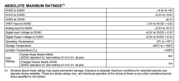 DDC264CZAW ABSOLUTE MAXIMUM RATINGS