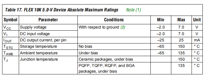 FLEX 10K 5.0-V Device Absolute Maximum Ratings