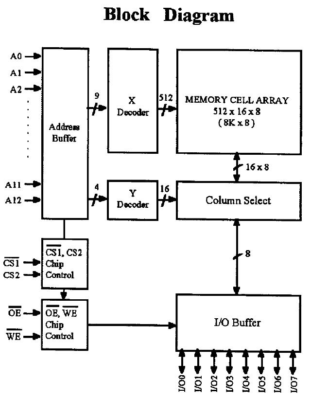 GM76C88ALK-15 Block Diagram