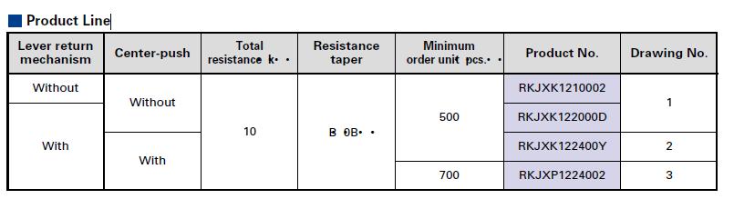 RKJXK/RKJXP Series Product Line