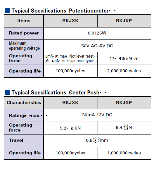 RKJXP1224002 Typical Specifications