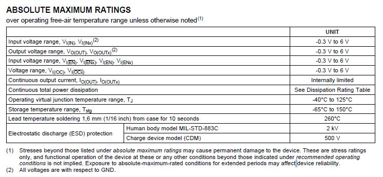 TPS2054BDR ABSOLUTE MAXIMUM RATINGS