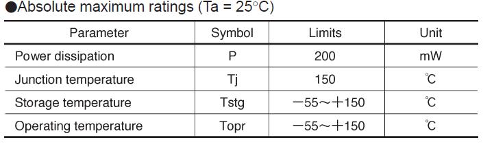 UDZVTE-175.6B Absolute maximum ratings