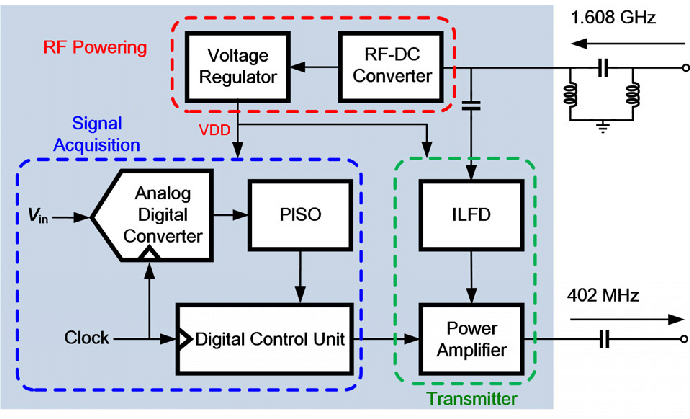 Block diagram of Interface IC