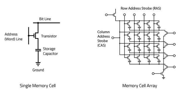 DRAM Memory Cell Array