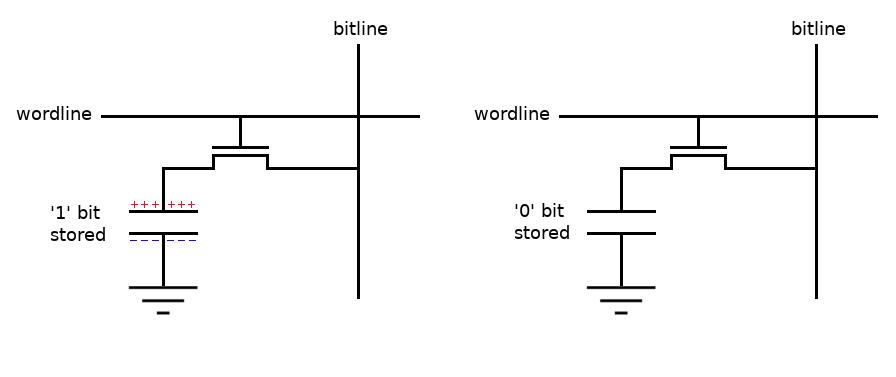 DRAM memory circuit