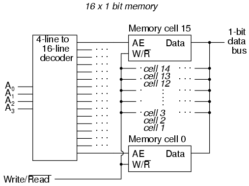 Data storage in memory chip