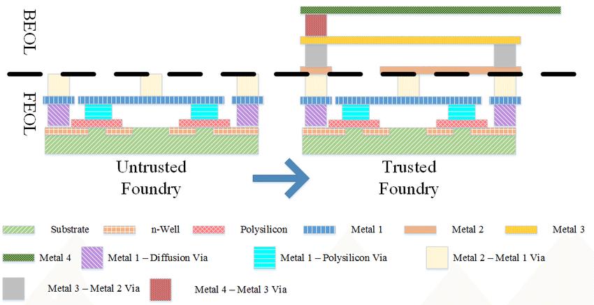 Split manufacturing arrangement