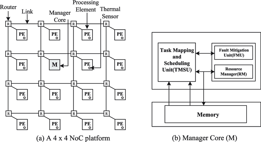 Network on chip architecture