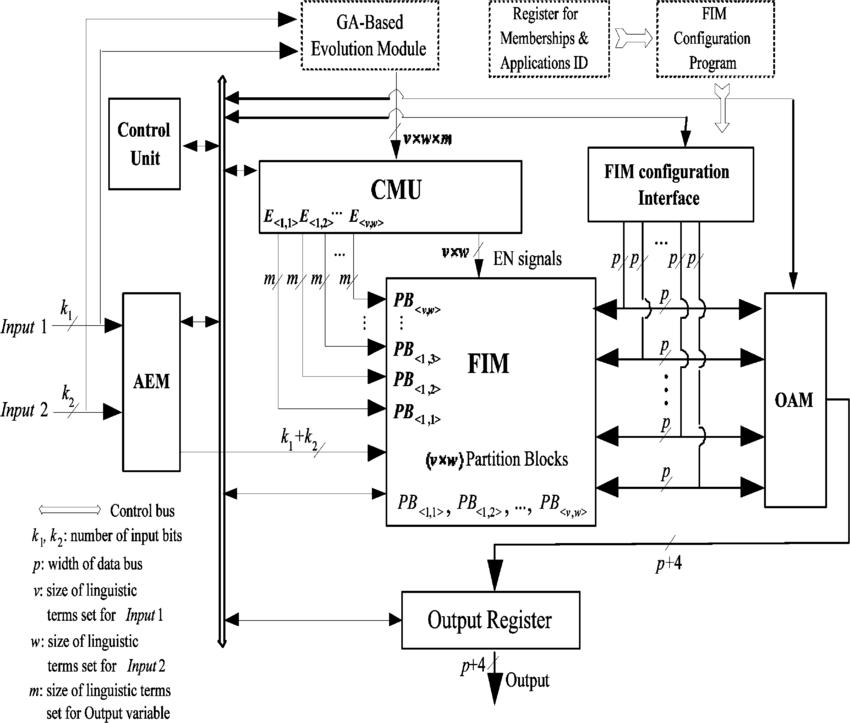 RFIC Architecture