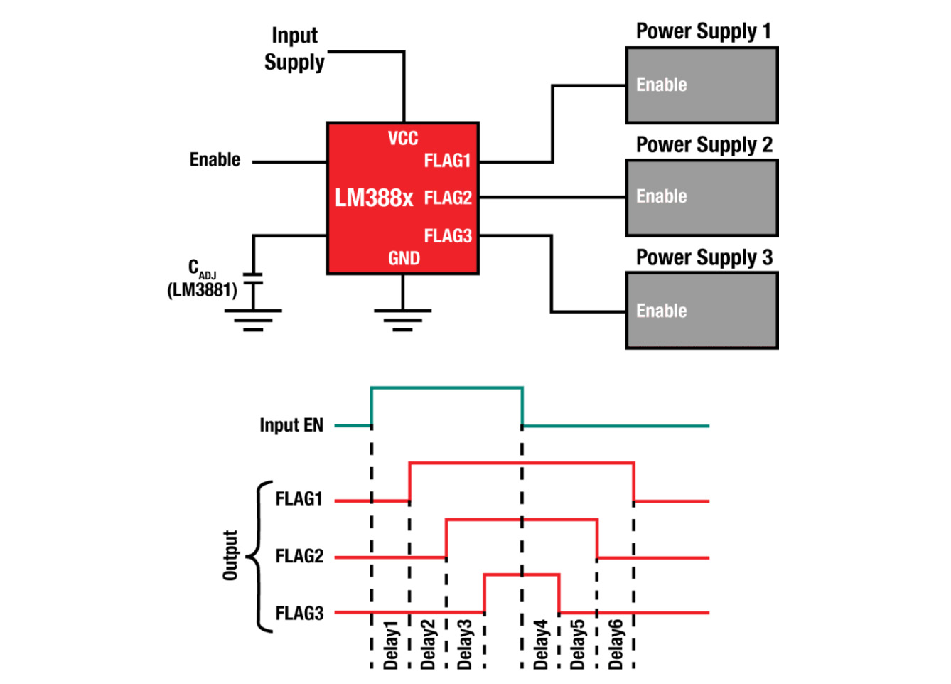 Sequencing in power management IC