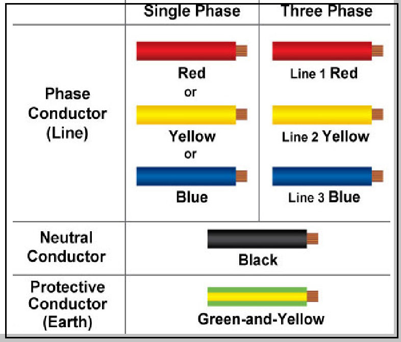 Color coding electrical wire connector