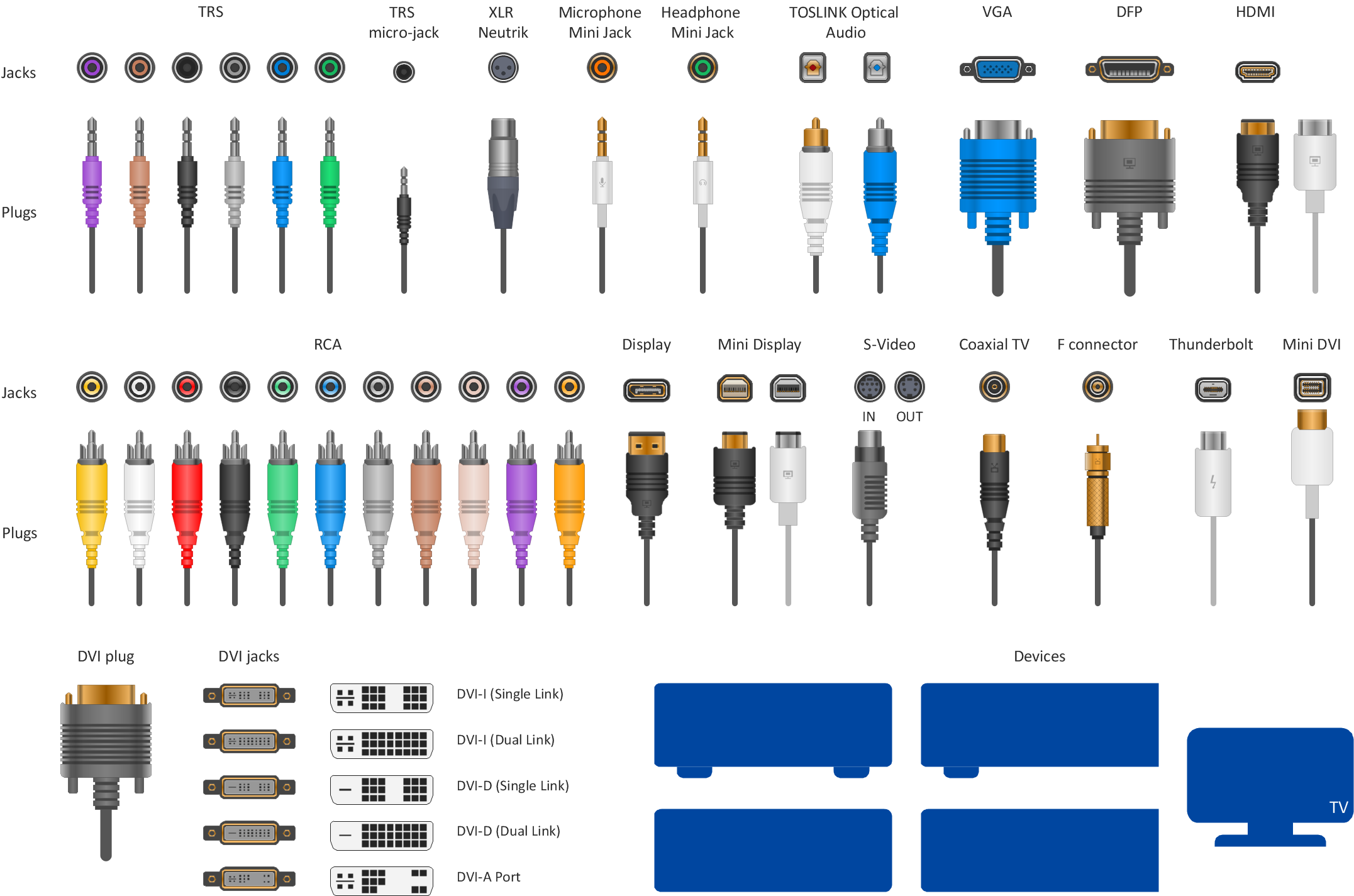Types of audio connector